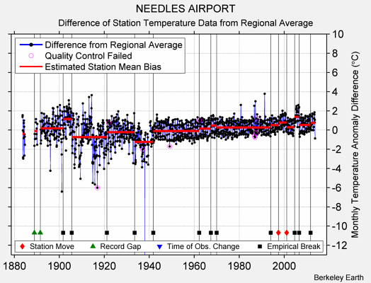 NEEDLES AIRPORT difference from regional expectation