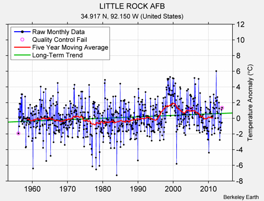 LITTLE ROCK AFB Raw Mean Temperature