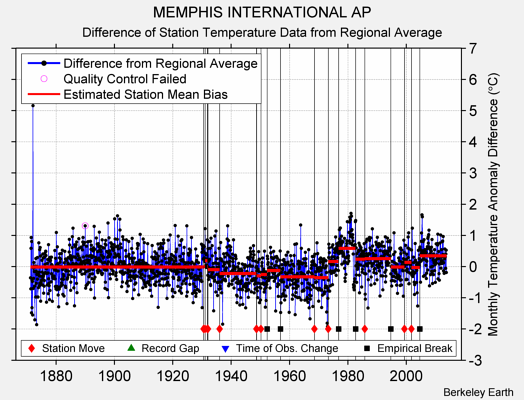 MEMPHIS INTERNATIONAL AP difference from regional expectation