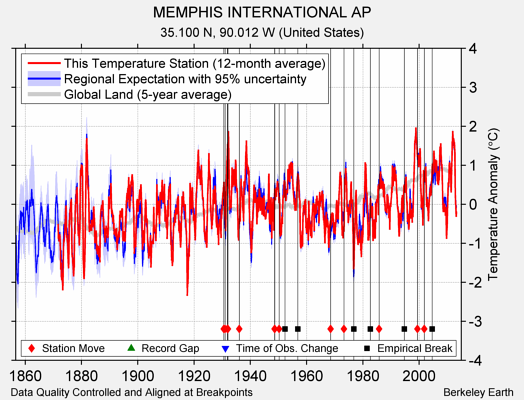 MEMPHIS INTERNATIONAL AP comparison to regional expectation