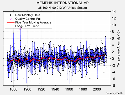 MEMPHIS INTERNATIONAL AP Raw Mean Temperature