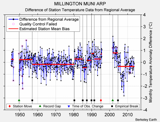 MILLINGTON MUNI ARP difference from regional expectation
