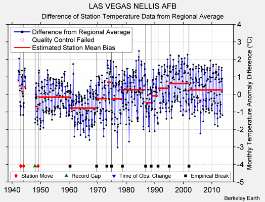 LAS VEGAS NELLIS AFB difference from regional expectation