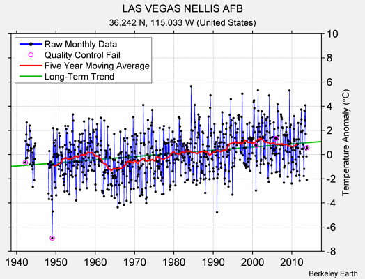 LAS VEGAS NELLIS AFB Raw Mean Temperature