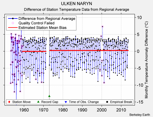 ULKEN NARYN difference from regional expectation