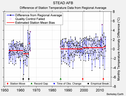 STEAD AFB difference from regional expectation