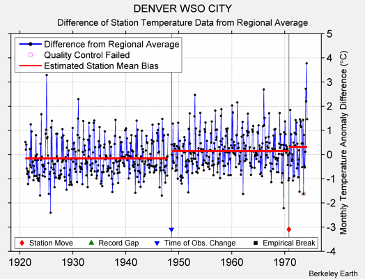 DENVER WSO CITY difference from regional expectation