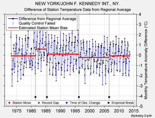 NEW YORK/JOHN F. KENNEDY INT., NY. difference from regional expectation
