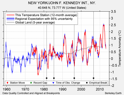 NEW YORK/JOHN F. KENNEDY INT., NY. comparison to regional expectation