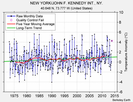 NEW YORK/JOHN F. KENNEDY INT., NY. Raw Mean Temperature