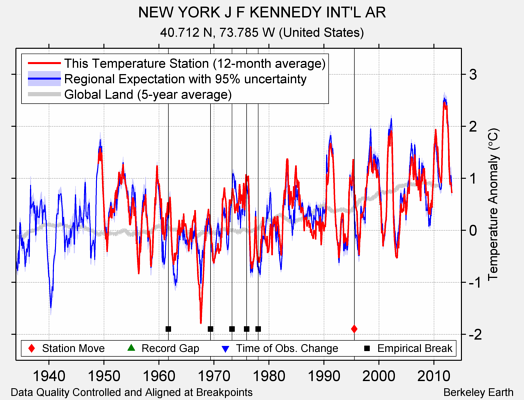 NEW YORK J F KENNEDY INT'L AR comparison to regional expectation
