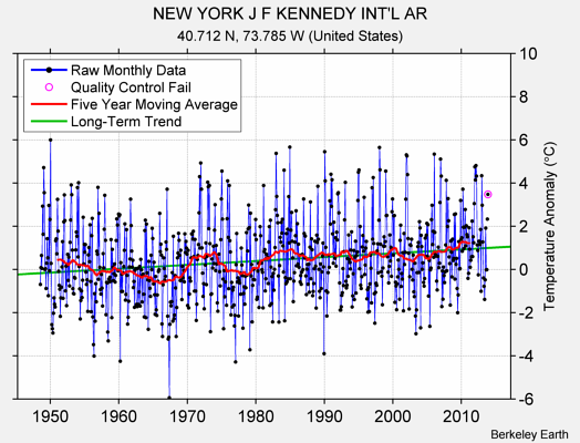 NEW YORK J F KENNEDY INT'L AR Raw Mean Temperature