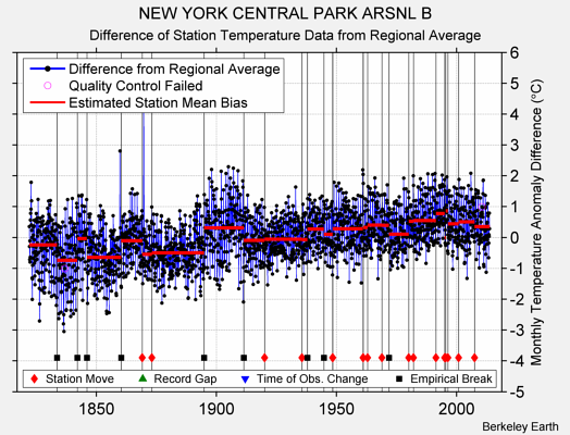 NEW YORK CENTRAL PARK ARSNL B difference from regional expectation