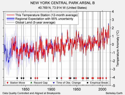 NEW YORK CENTRAL PARK ARSNL B comparison to regional expectation
