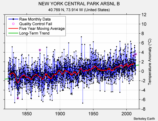 NEW YORK CENTRAL PARK ARSNL B Raw Mean Temperature
