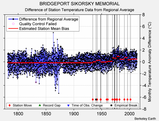 BRIDGEPORT SIKORSKY MEMORIAL difference from regional expectation