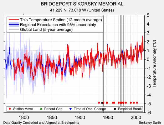 BRIDGEPORT SIKORSKY MEMORIAL comparison to regional expectation