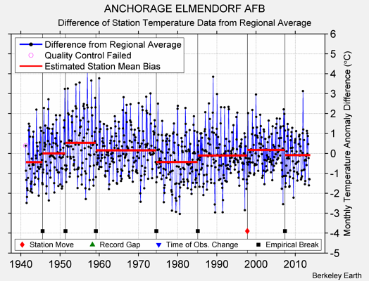 ANCHORAGE ELMENDORF AFB difference from regional expectation