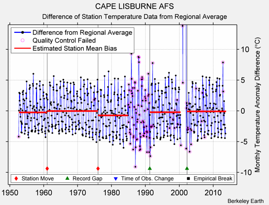 CAPE LISBURNE AFS difference from regional expectation