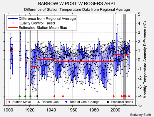 BARROW W POST-W ROGERS ARPT difference from regional expectation