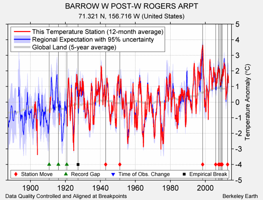 BARROW W POST-W ROGERS ARPT comparison to regional expectation