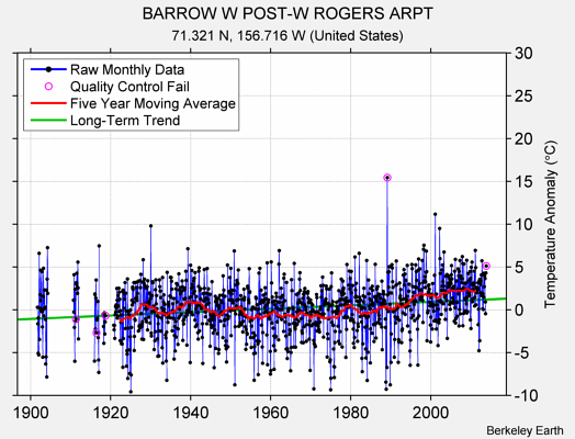 BARROW W POST-W ROGERS ARPT Raw Mean Temperature