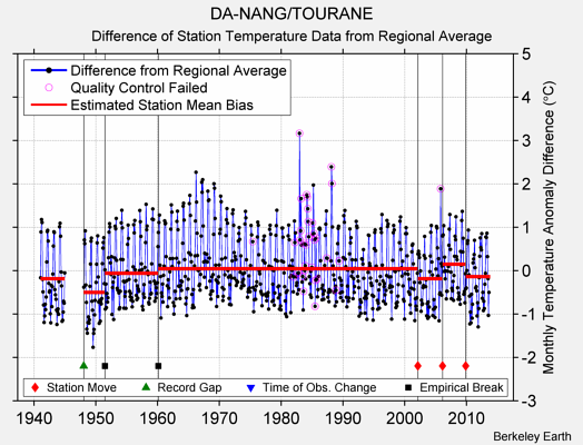 DA-NANG/TOURANE difference from regional expectation