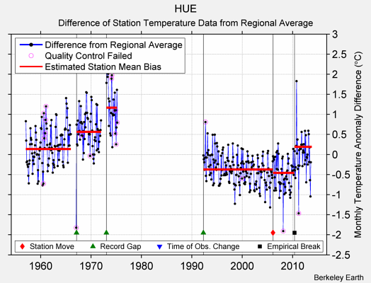 HUE difference from regional expectation