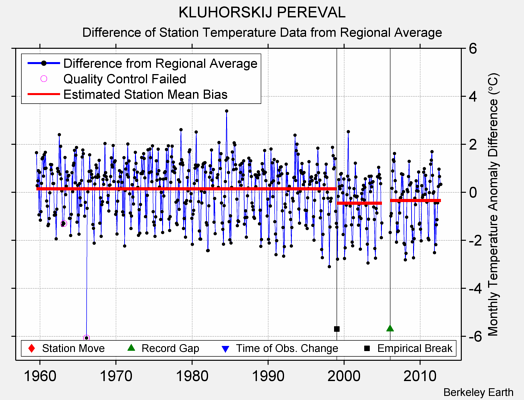 KLUHORSKIJ PEREVAL difference from regional expectation