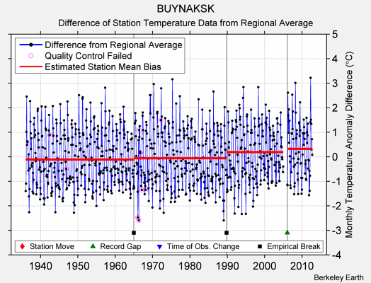 BUYNAKSK difference from regional expectation