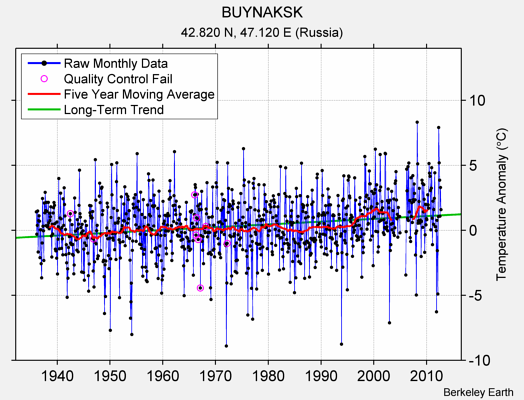 BUYNAKSK Raw Mean Temperature