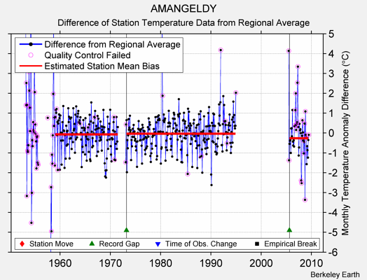 AMANGELDY difference from regional expectation