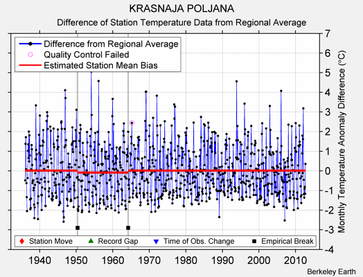 KRASNAJA POLJANA difference from regional expectation
