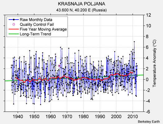 KRASNAJA POLJANA Raw Mean Temperature