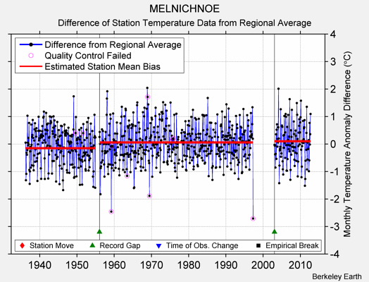 MELNICHNOE difference from regional expectation