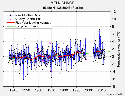 MELNICHNOE Raw Mean Temperature