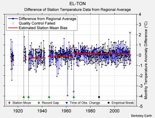 EL-TON difference from regional expectation