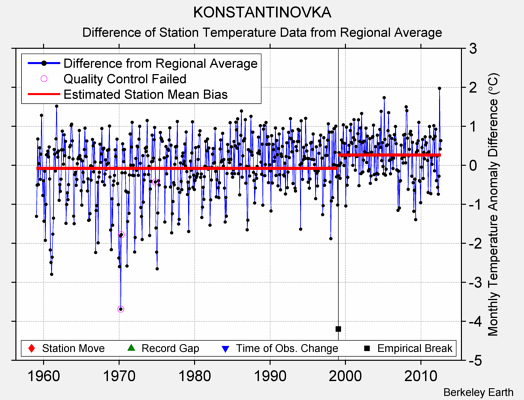 KONSTANTINOVKA difference from regional expectation
