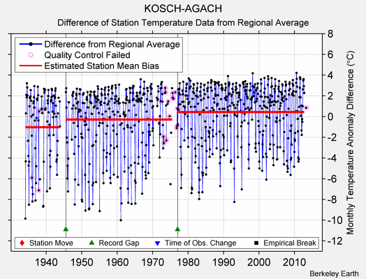 KOSCH-AGACH difference from regional expectation
