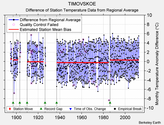 TIMOVSKOE difference from regional expectation