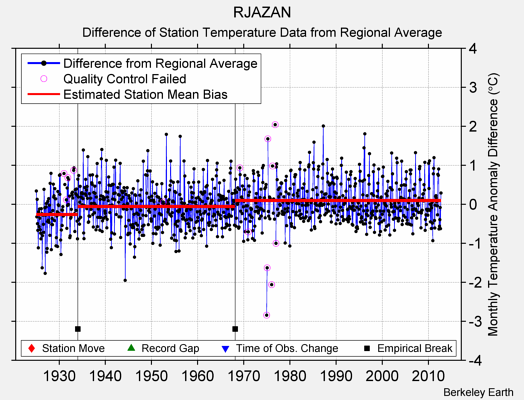 RJAZAN difference from regional expectation