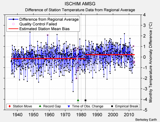 ISCHIM AMSG difference from regional expectation