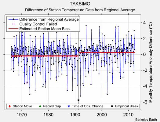 TAKSIMO difference from regional expectation
