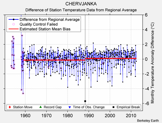 CHERVJANKA difference from regional expectation