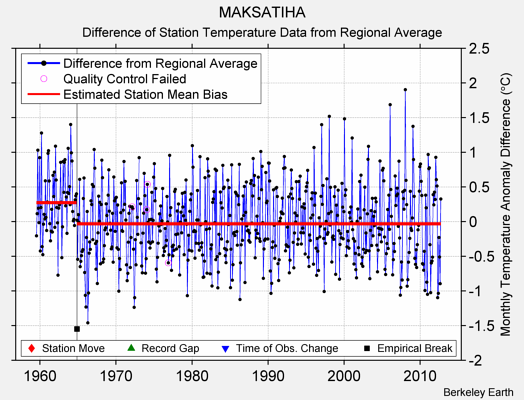 MAKSATIHA difference from regional expectation