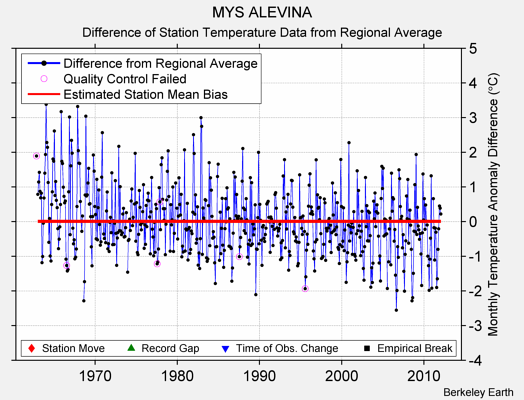 MYS ALEVINA difference from regional expectation