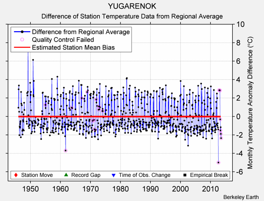 YUGARENOK difference from regional expectation