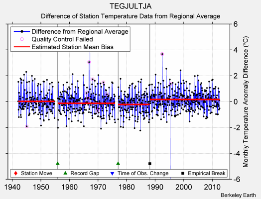 TEGJULTJA difference from regional expectation