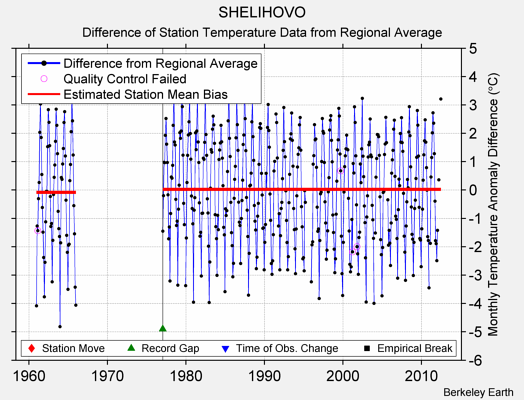 SHELIHOVO difference from regional expectation