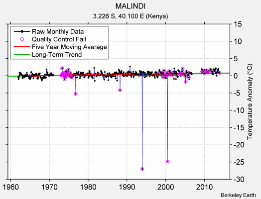 MALINDI Raw Mean Temperature